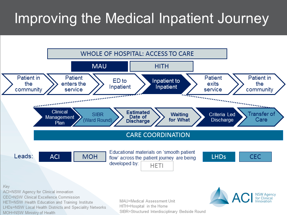 Improving the medical inpatient journey with Criteria Led Discharge